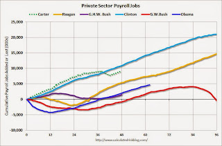 Public and Private Sector Payroll Jobs: Carter, Reagan, Bush, Clinton, Bush, Obama