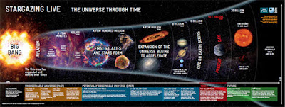 La cronología del universo