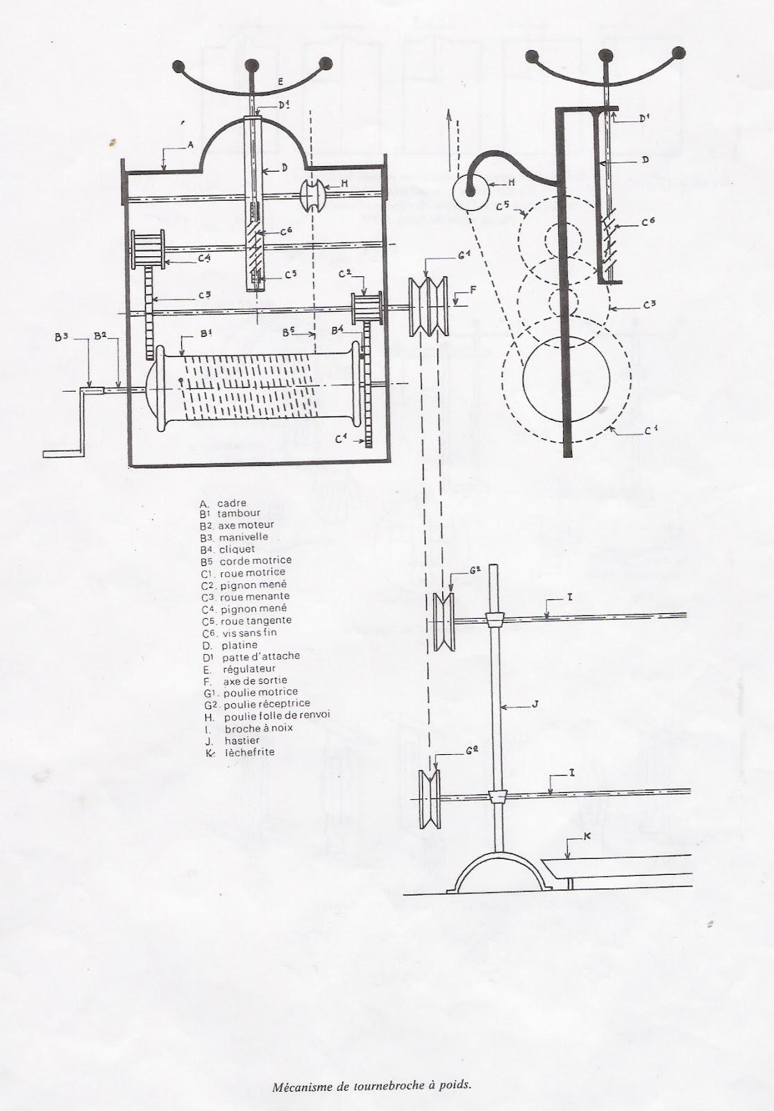 Plan Foyer Tourne Broche : Ancien tournebroche mural