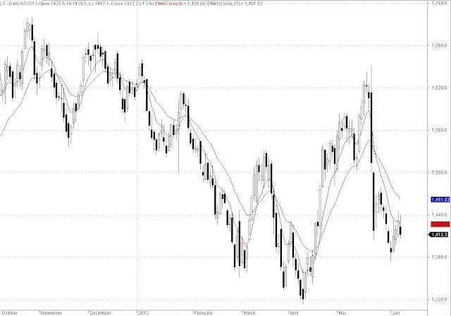 LT EOD Chart