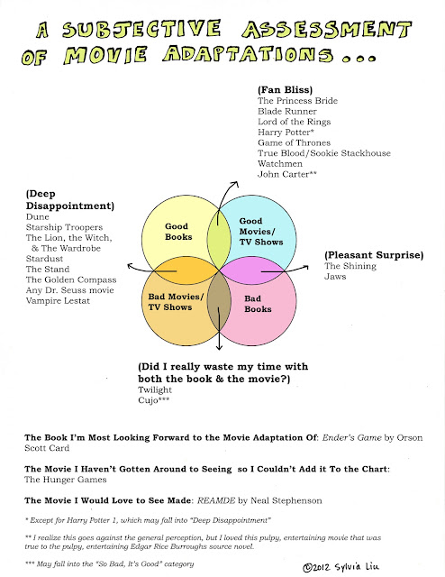 Venn diagram of book to movie adaptations