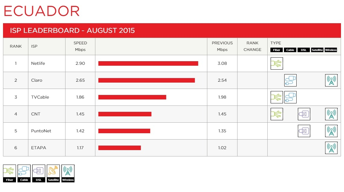 Netflix America Latina: �ndice de velocidades de ISP para Netflix ...
