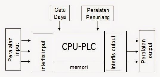 Selayang pandang plc teknik otomasi ilmu otomasi automation cara kerja sistem kendali plc dapat dipahami dengan diagram blok seperti ditunjukkan pada gambar 2 ccuart Gallery