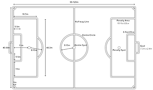 Ukuran Lapangan Sepak Bola dan Ukuran Bolanya
