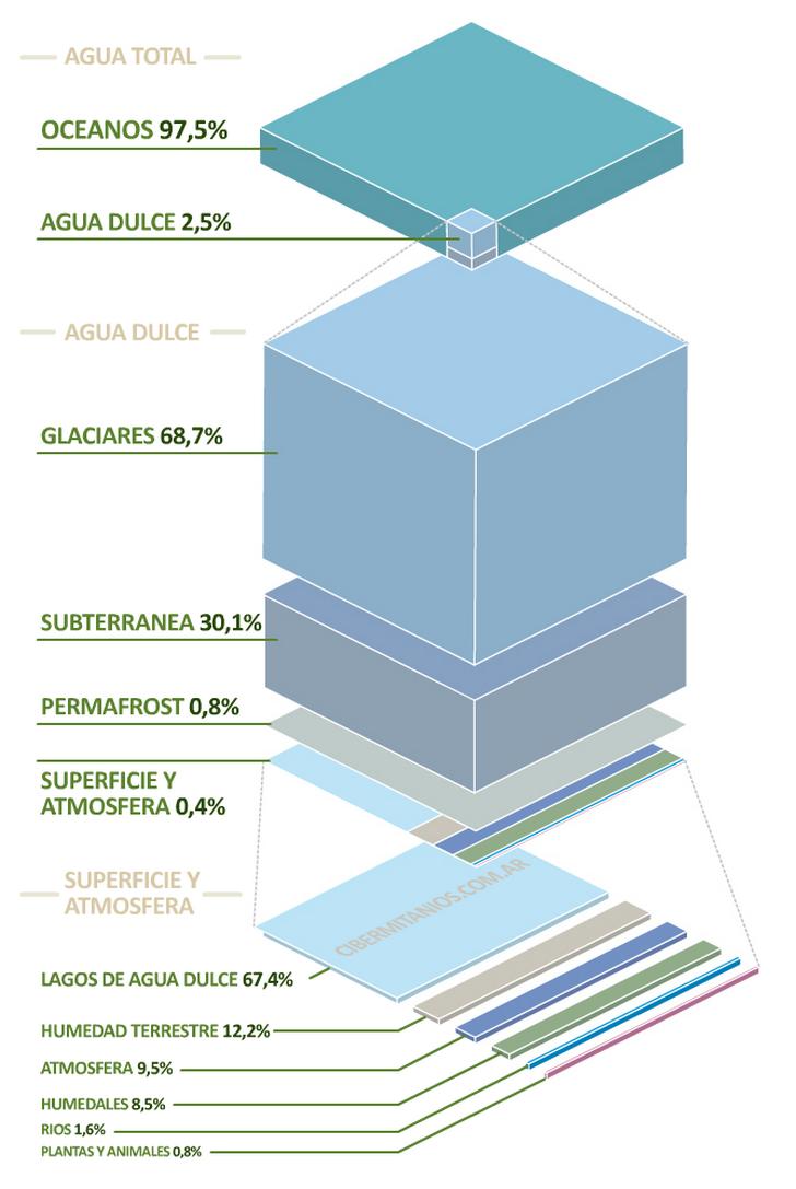 Distribución del agua en el mundo