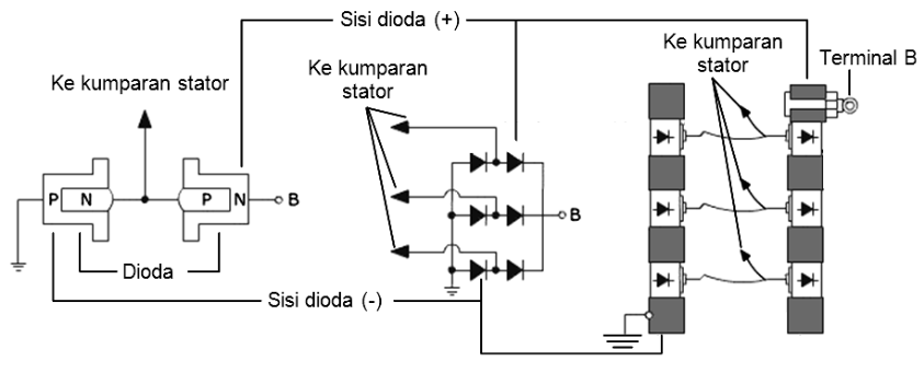 Rangkaian Dioda (Rectifier) Pada Alternator