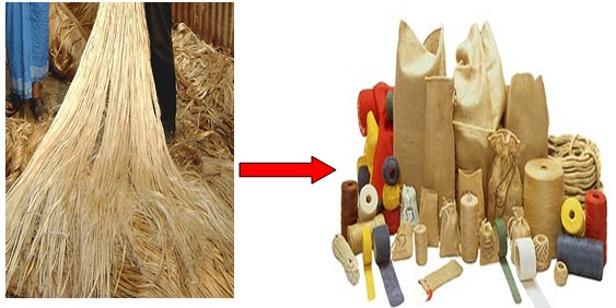 Manufacturing Flow Chart of Jute from Fiber to Product