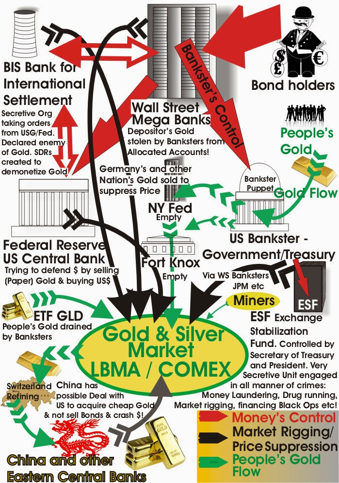 Gold Rigging Flow Chart
