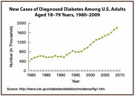Diabetes continues to grow each year.