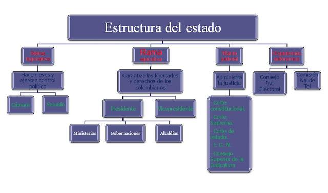 Creative jmn organizaci n y estructura del estado colombiano for Estructura ministerio del interior