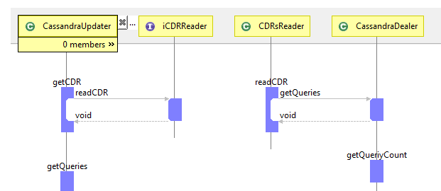 Visualizing code in eclipse using architexa following is a class diagram generated that you can clearly observe the clear and smart look of the diagrams ccuart Images