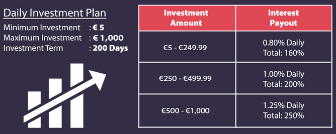 Daily Investment Plan