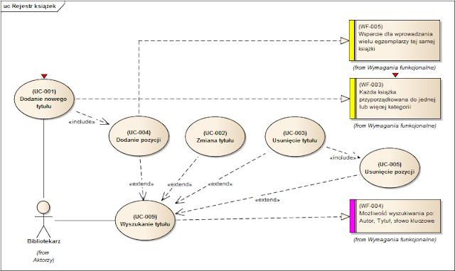 zaznaczone (bookmarked) elementy na diagramie
