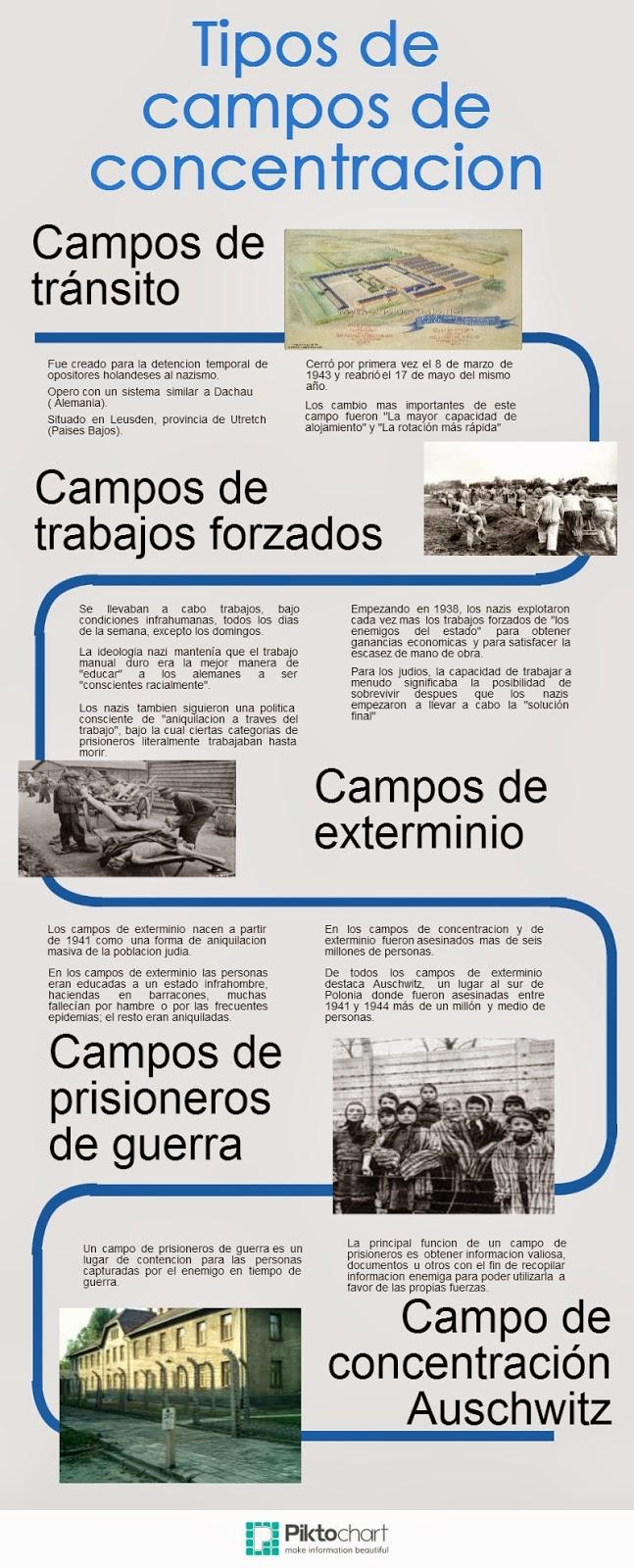 Infografías sobre el nazismo