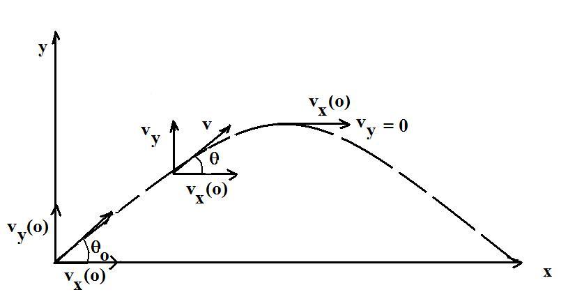 Rocket equations