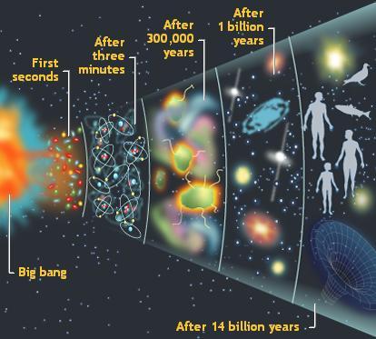 Resultado de imagen de El Universo y la época de la radiación