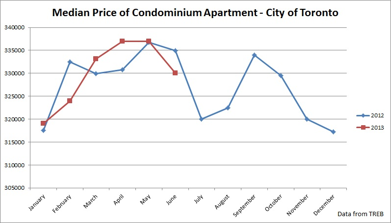 median condo price in toronto
