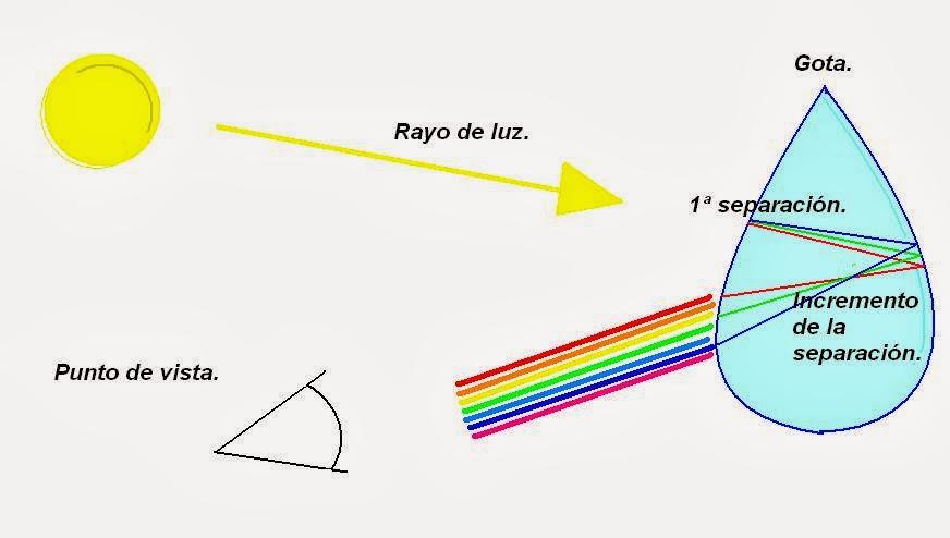 C mo se forman los arco ris por qu c mo y d nde - Como se hacen los espejos ...