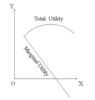 Diminishing Marginal Utility in Economics