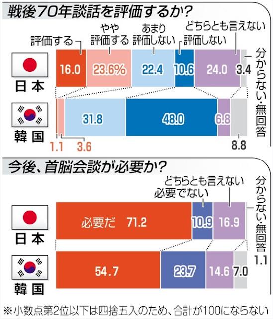 世論調査日韓合同戦後70年談話首脳会談