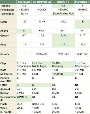Tabla comparativa mejores moviles