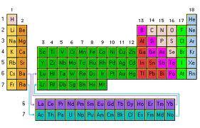 Qumica 1 manejo de la tabla peridica manejo de la tabla peridica urtaz Images