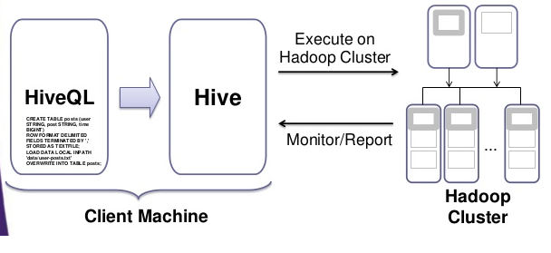Hive architecture hadoopmaterial for Architecture hadoop