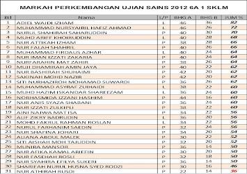 Markah Perkembangan Ujian Sains 2012 6 Aktif SKLM