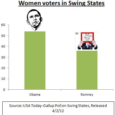 polls   women voters in swing states   romney v obama