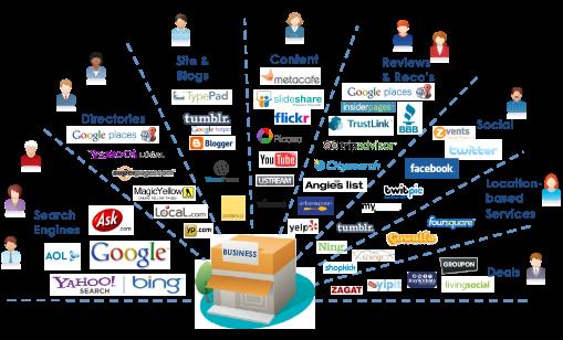 Tips Mempromosikan Website Bisnis Anda