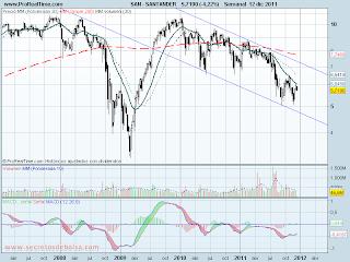 analisis tecnico de-banco santander-a 13 de diciembre de 2011
