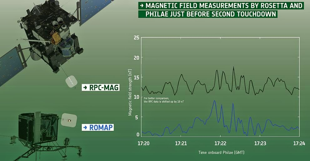 Complementary data collected by the Rosetta Plasma Consortium fluxgate magnetometer (RPC-MAG) on board the orbiter (top) and the Rosetta Lander Magnetometer and Plasma Monitor (ROMAP) on board the lander (bottom) have been used to investigate the magnetic properties of Comet 67P/Churyumov-Gerasimenko.  The pictures on the left indicate the positions of the two instruments on the orbiter and lander, respectively. The graph on the right shows the data collected by the instruments. Note that to better see the complementary nature of the two data sets, the RPC-MAG data have been shifted up by 10 nT.  The data shown cover the period immediately prior to the second touchdown of Philae at 17:25 GMT (onboard lander time) on 12 November 2014. The first touchdown was recorded at 15:34 GMT, the collision at 16:20 GMT, and the final touchdown at 17:31 GMT. Credit: ESA/Data: Auster et al. (2015)/Spacecraft: ESA/ATG medialab