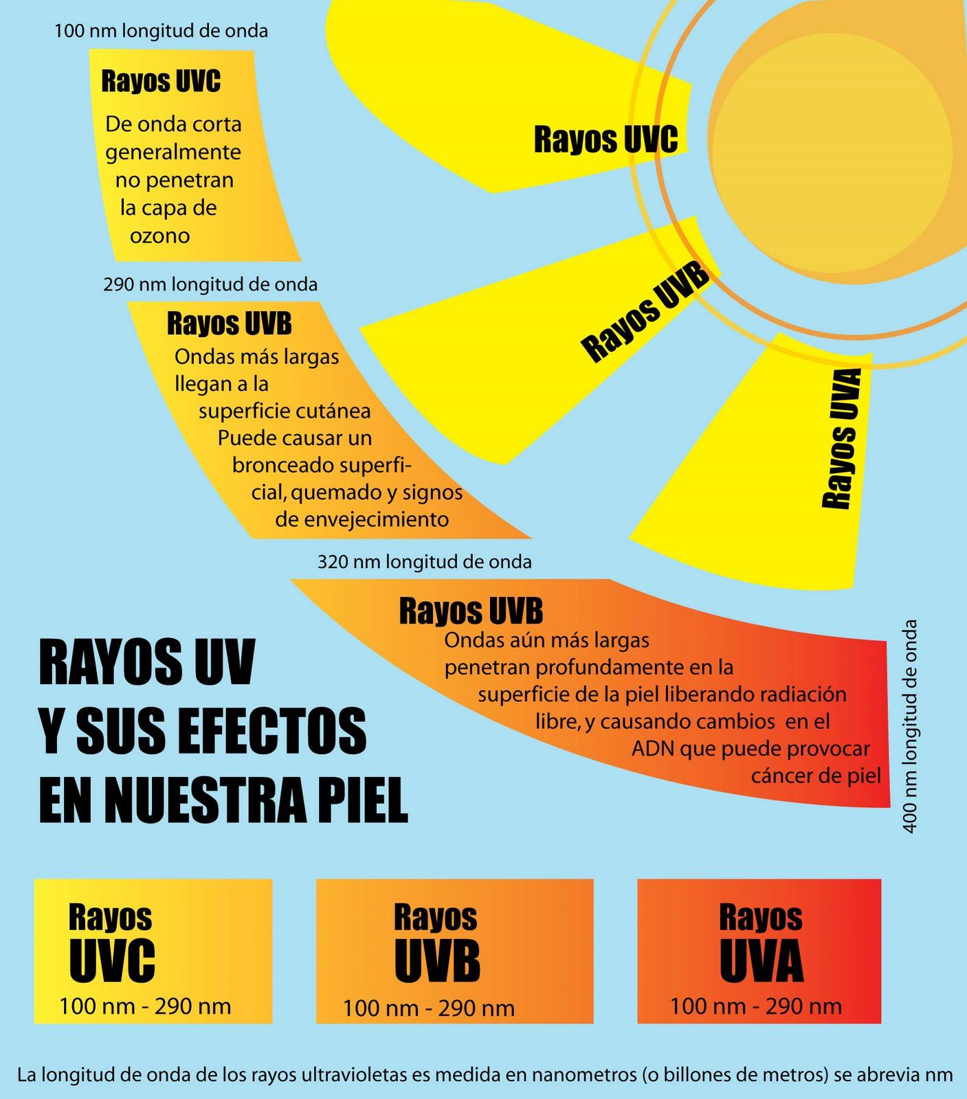 La importancia de proteger los ojos de los rayos UV