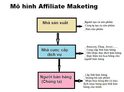 cách kiếm tiền trên mạng, kiếm tiền trên mạng, cách kiếm tiền