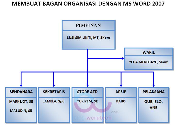 Membuat Bagan Struktur Organisasi Dengan Ms Word 2007