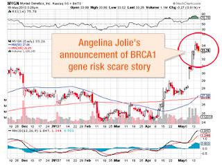 EXPOSED Angelina Jolie part of a Clever Corporate Scheme to protect Billions in BRCA Gene Patents, influence Supreme Court decision - StockCharts - Myriad - Genetics - Spike - Announcement of BRCA1 gene risk scare story