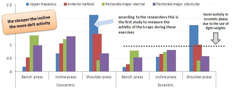 Dumbbell Chest Shoulder Training Shoot Out New Emg Data From