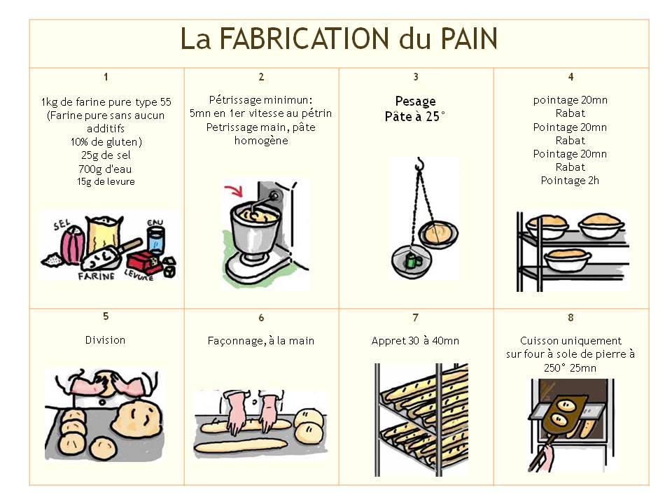 Chez diana la baguette c 39 est fran ais for Fabrication four a pain
