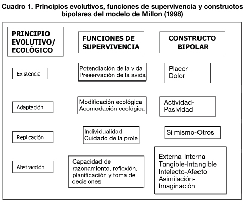 teorias de la personalidad en psicologia: