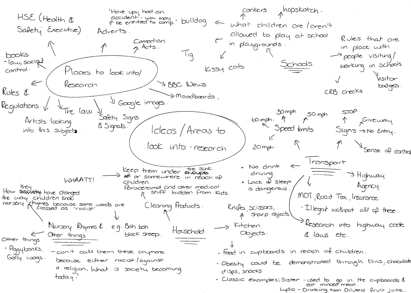 above is a mind map which i have created for ideas and also research areas to look into further and to investigate further my ideas are basic at this
