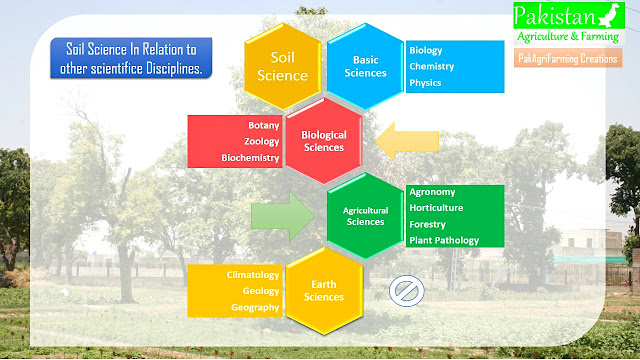 Relation of soil science with other disciplines of science