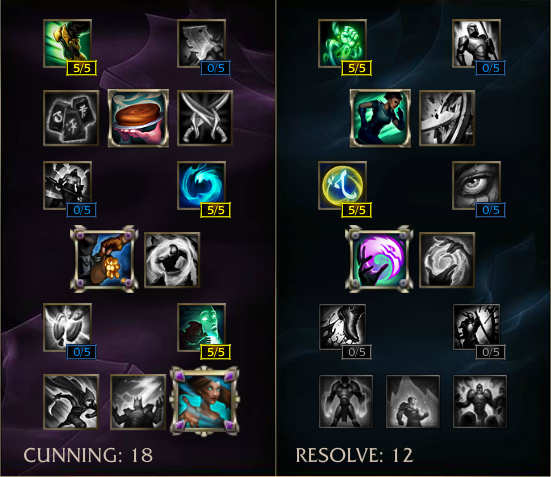 Best Build Morgana Support Masteries