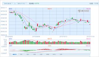 中国株コバンザメ投資 香港ハンセン指数20151116