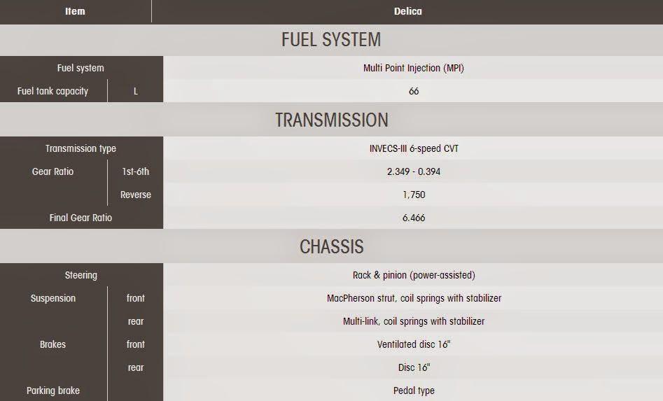 Spesifikasi  Mitsubishi Delica D5 - Fuel System dan Chassis