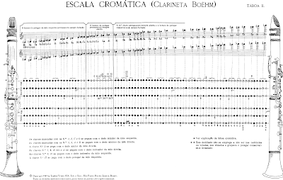 Escala Cromática do Clarinete