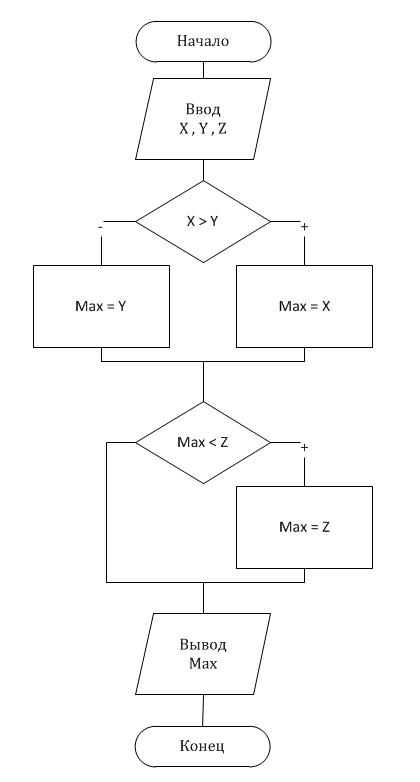 Блок-схема к примеру