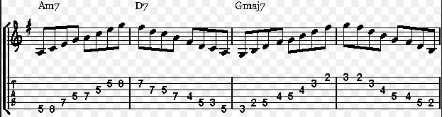 Cara Mudah Belajar Gitar Teknik Dasar Arpeggio