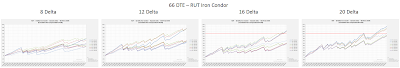 RUT Iron Condor Equity Curves RUT 66 DTE 8, 12, 16, and 20 Delta Risk:Reward Exits