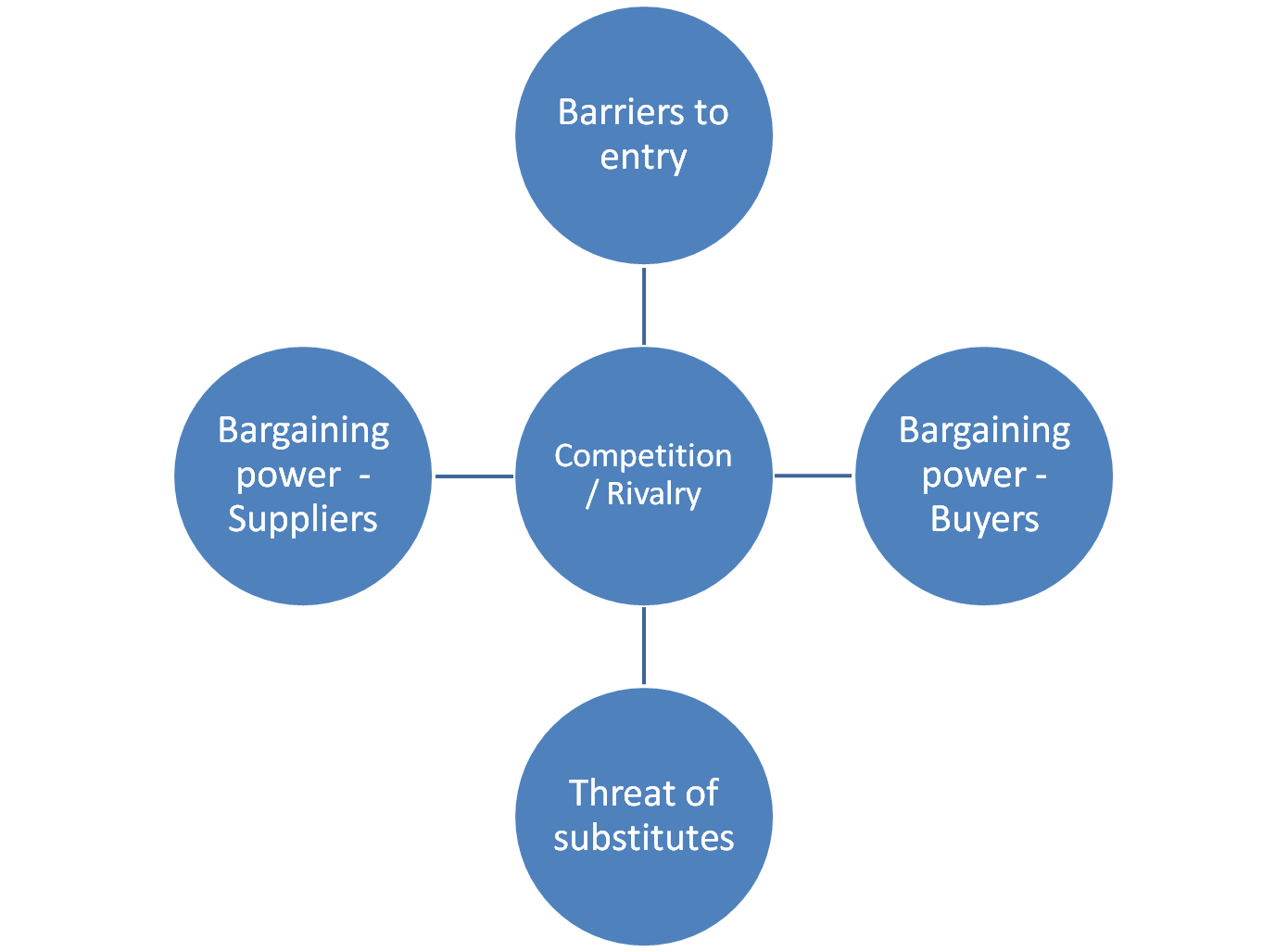 porter 5 forces of tcs Porter's 5 forces are threat of new entrants, bargaining power of suppliers, bargaining power of buyers, threat of substitute products and rivalry among the existing firms about porter's five forces model of competition analysis includes details beneficiaries.