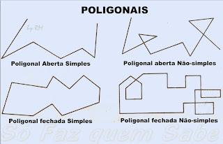 Exemplos de Poligonais.